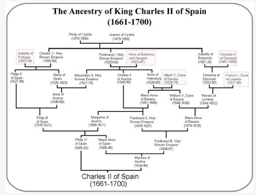 Drzewo rodowe hiszpańskich Habsburgów.